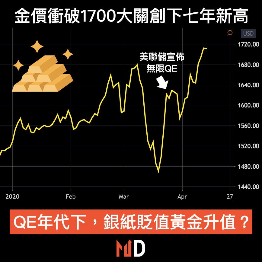 【圖解股市】金價衝破1700大關創下七年新高