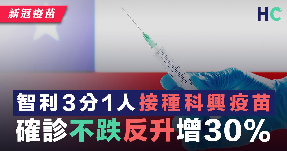 智利3分1人接種科興疫苗 確診不跌反升增30%