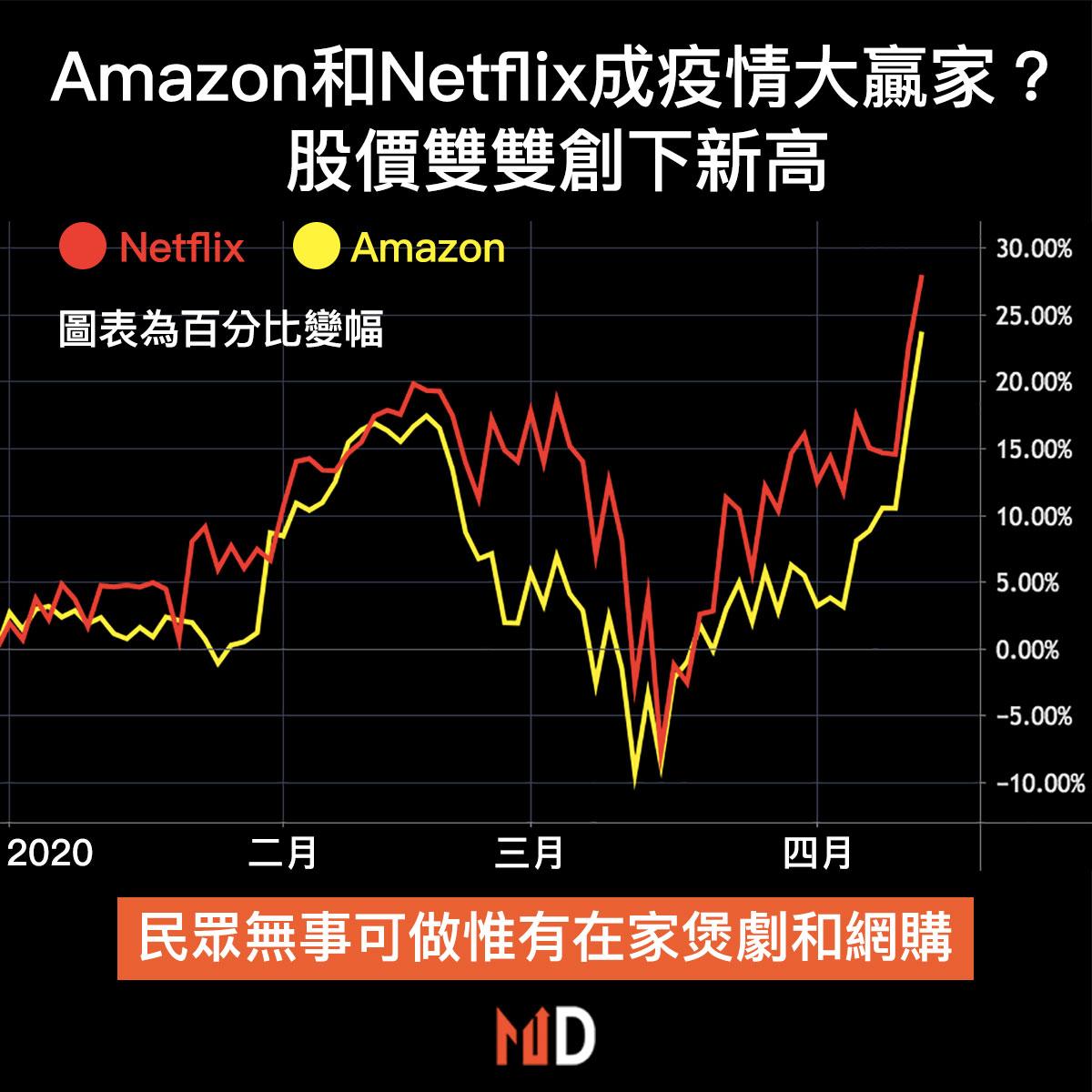 【市場熱話】Amazon和Netflix成疫情大贏家?股價雙雙創下新高