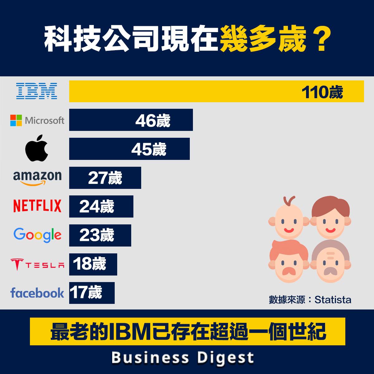 科技公司現在幾多歲?