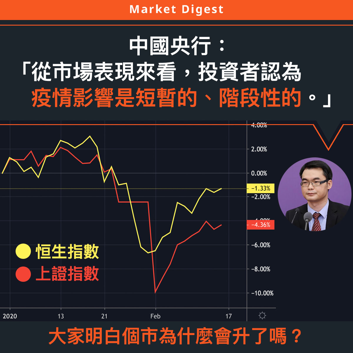 【市場熱話】中國央行:「從市場表現看投資者認為疫情影響是短暫的、階段性的。」
