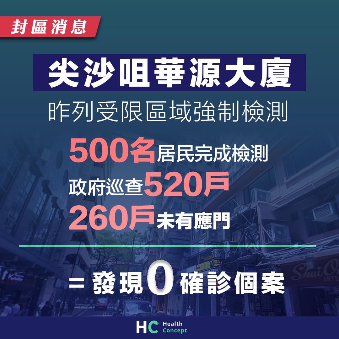 政府昨封尖沙咀華源大廈 500名居民完成檢測零發現