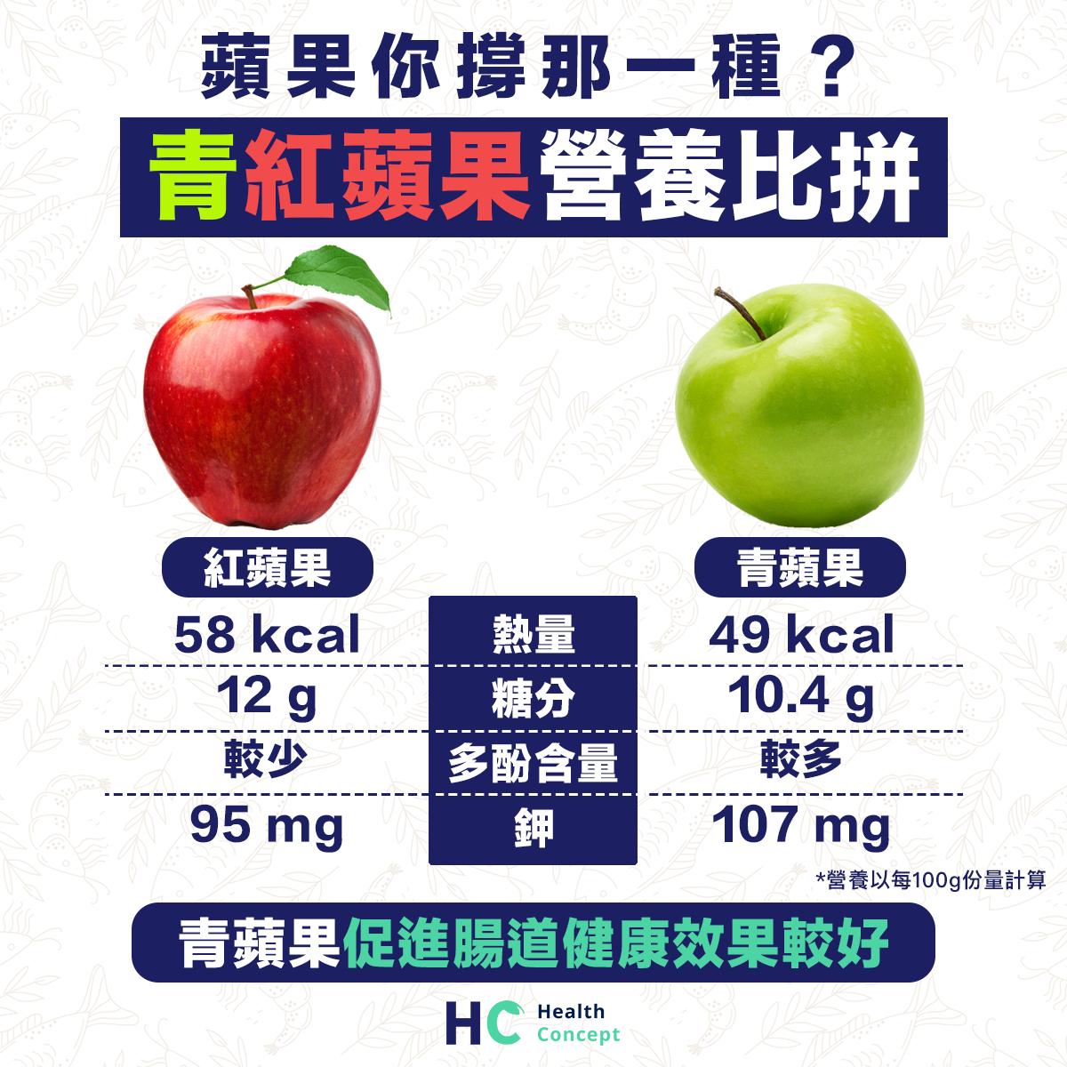 【營養食物】蘋果你撐那一種? 青紅蘋果營養比拼