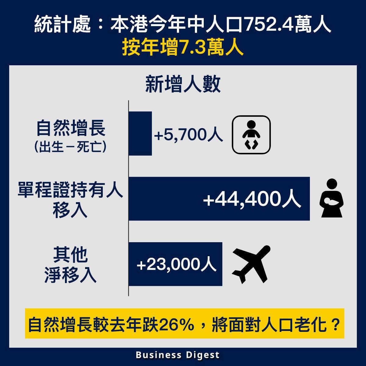 【從數據認識經濟】統計處最新數據:本港今年中人口752.4萬人,按年增7.3萬人