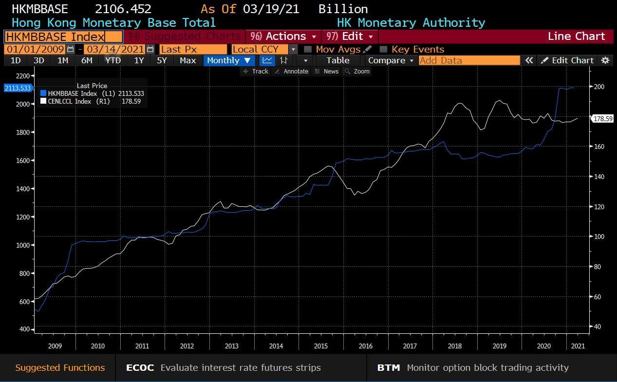 3. 香港貨幣基礎及中原樓價指數 (HKMBBASE Index vs CENLCCL Index)