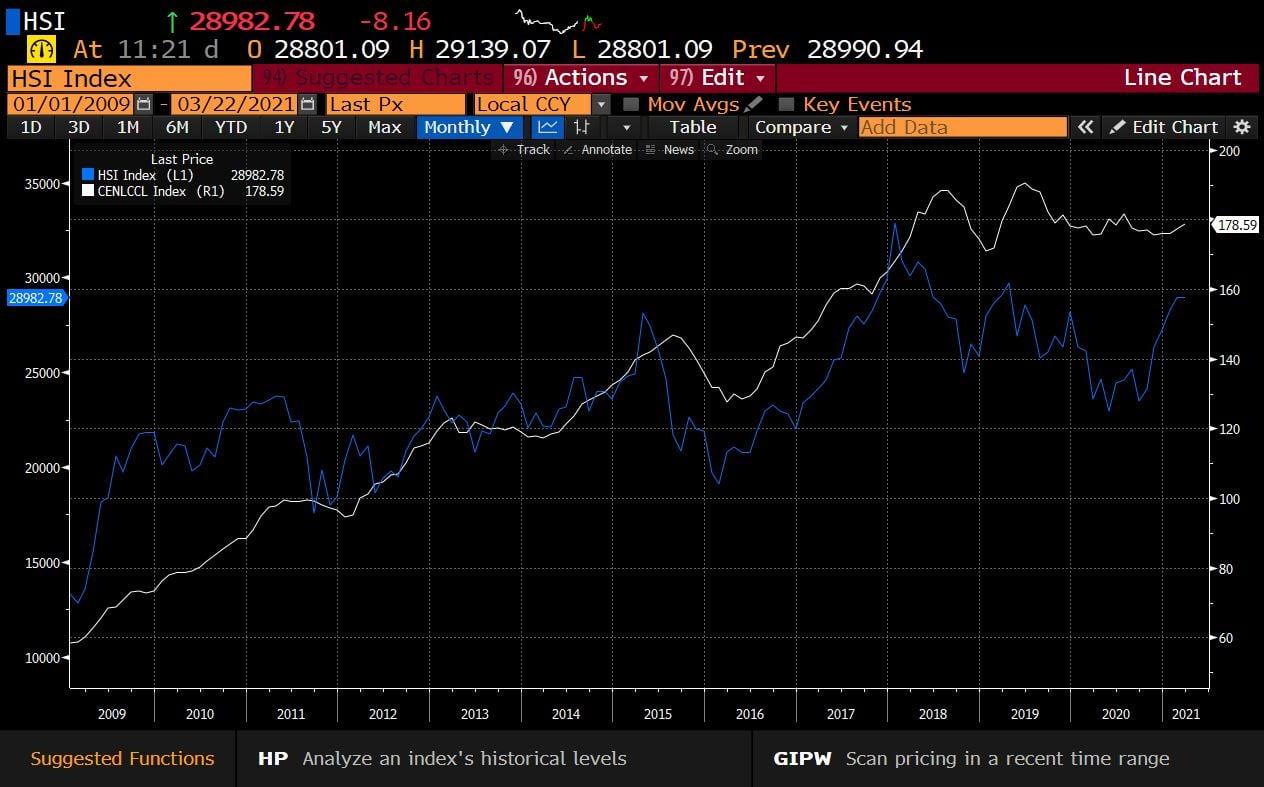1. 恒指及中原樓價指數的升幅 (HSI Index vs CENLCCL Index)