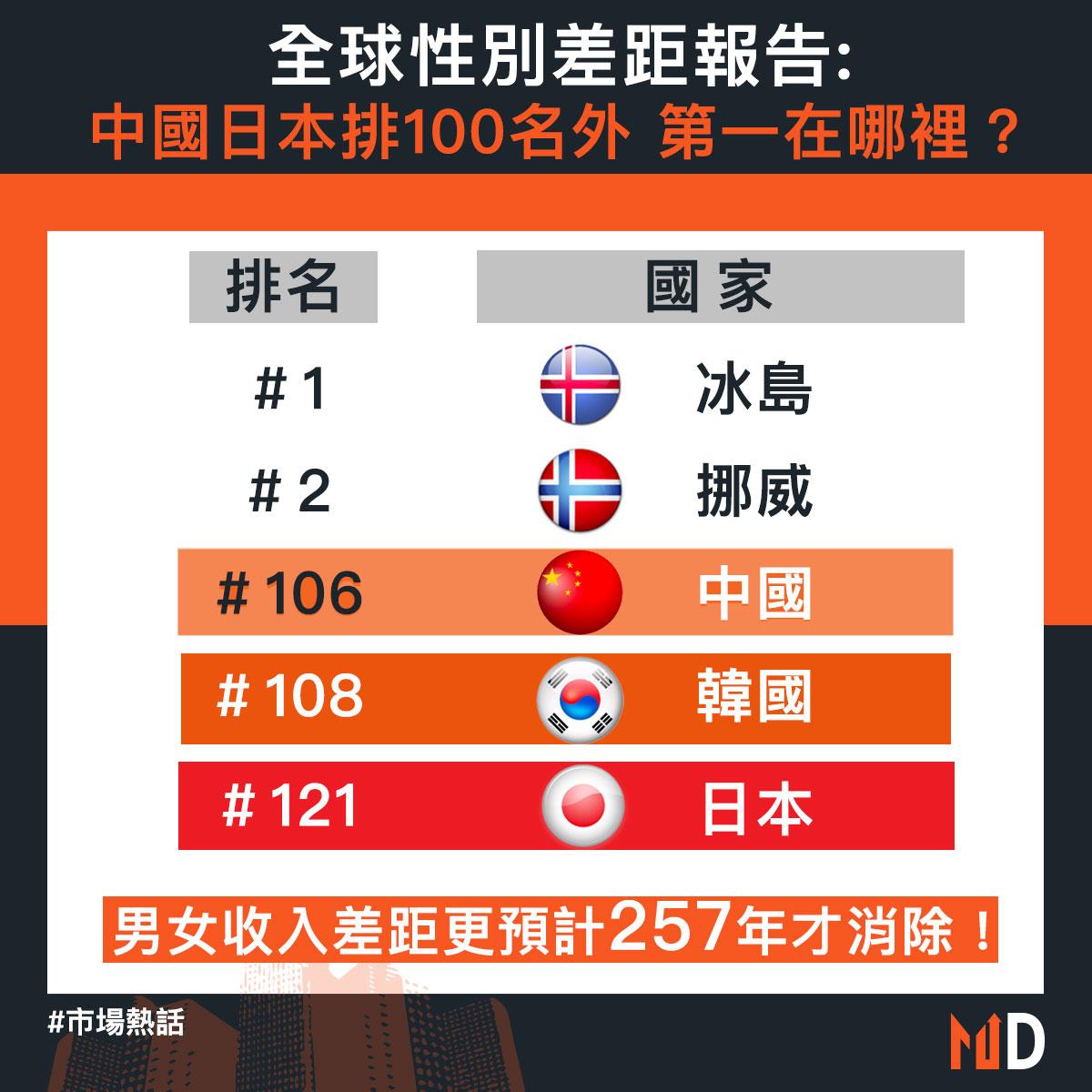 【市場熱話】全球性別差距報告:中國日本排100名外,第一在哪裡?