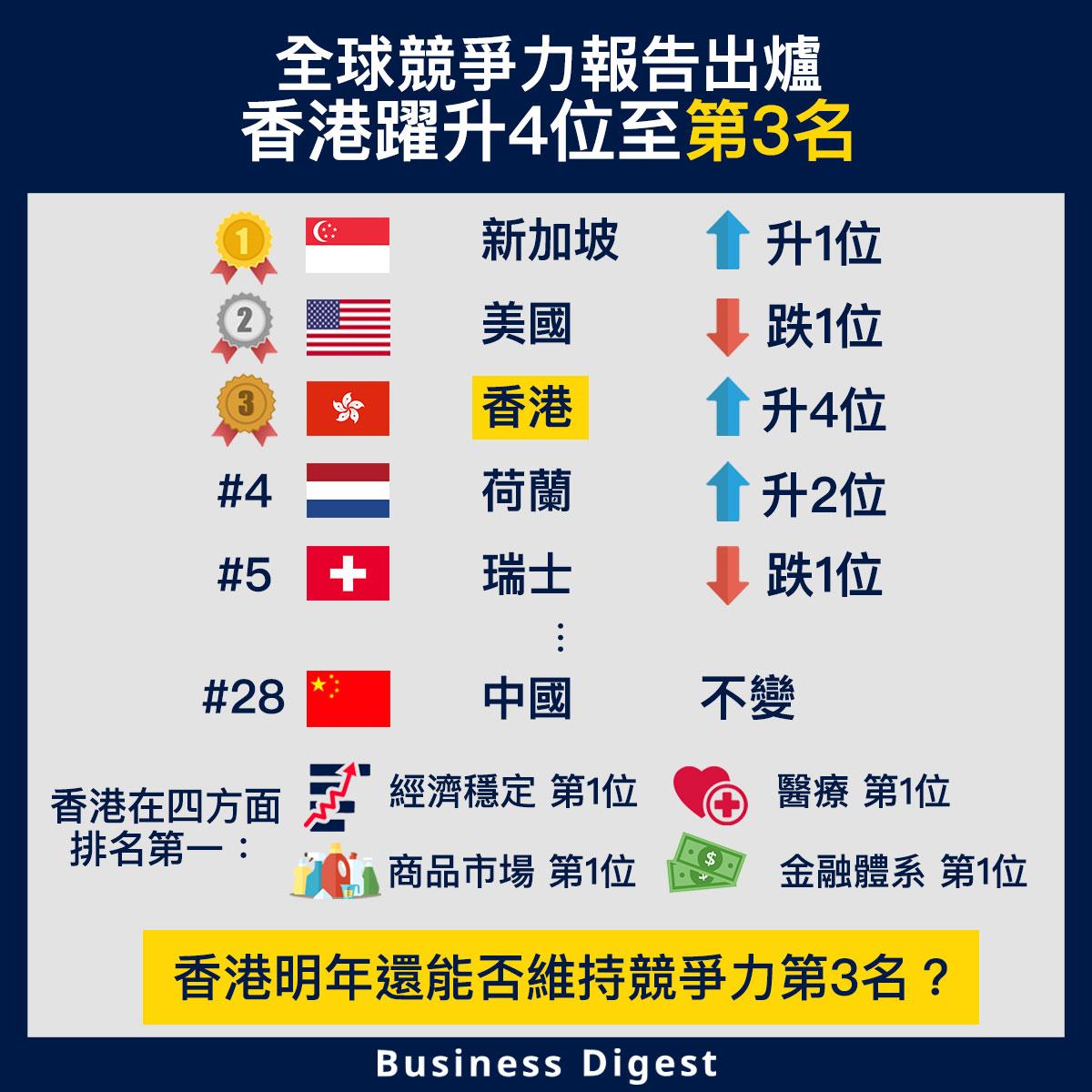 【商業熱話】全球競爭力報告出爐,香港躍升4位至第3名