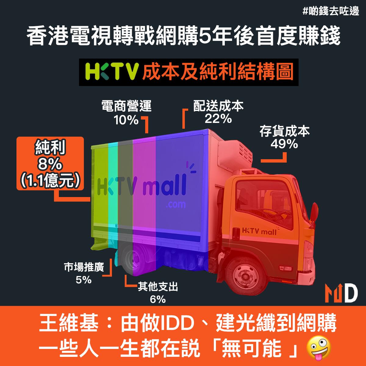 【啲錢去咗邊】香港電視轉戰網購5年後首度賺錢