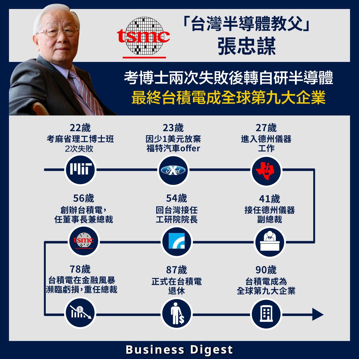「台灣半導體教父」張忠謀:考博士兩次失敗後轉自研半導體