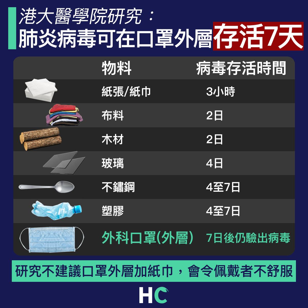 【#武漢肺炎】港大醫學院研究:肺炎病毒可在口罩外層存活7日