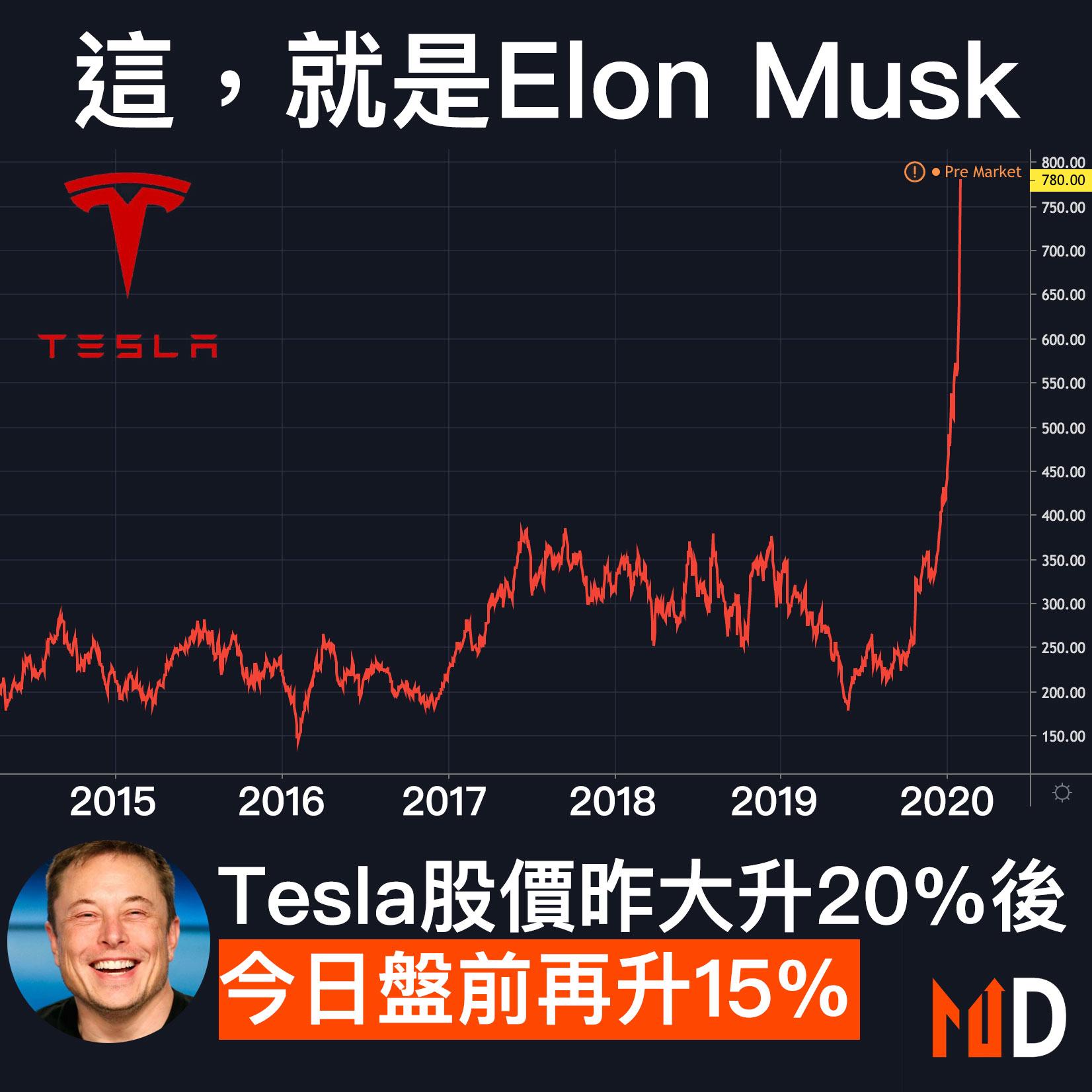 【市場熱話】Tesla股價昨大升20%後,今日盤前再升15%