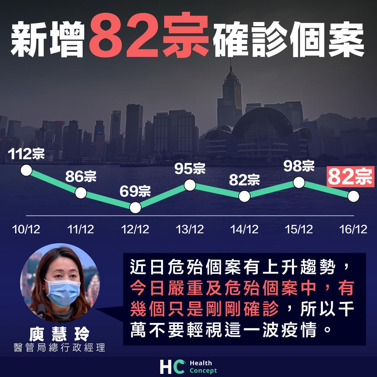 本港增82宗確診個案 數宗剛入院個案轉為嚴重及危殆