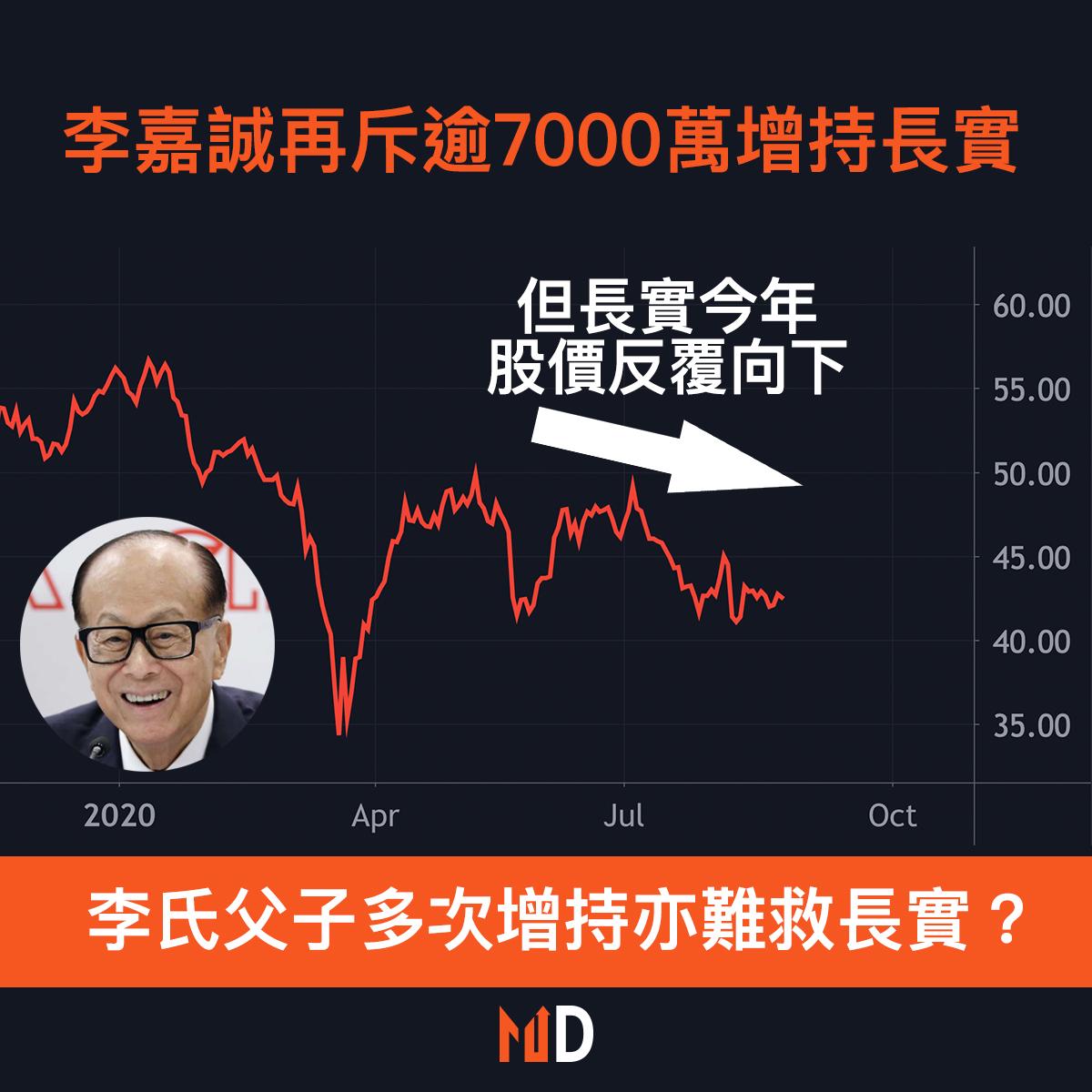 【市場熱話】李嘉誠再斥逾7000萬增持長實