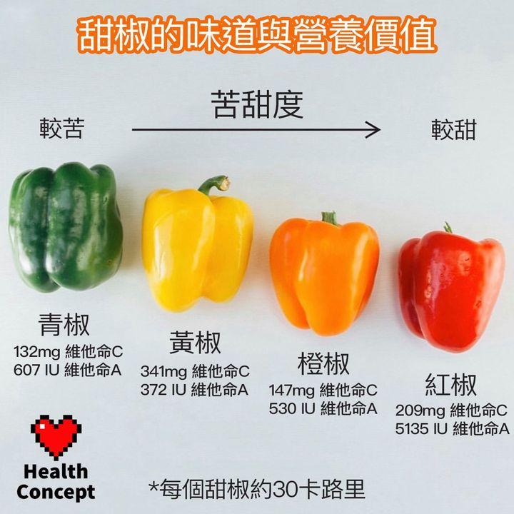 【#營養食品】甜椒的味道與營養價值