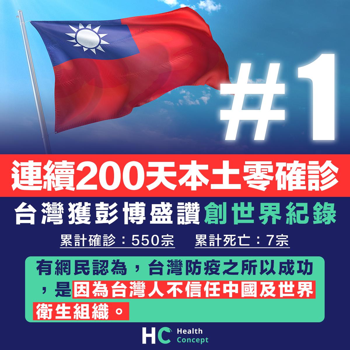 連續200天本土零確診 台灣獲彭博盛讚創世界紀錄
