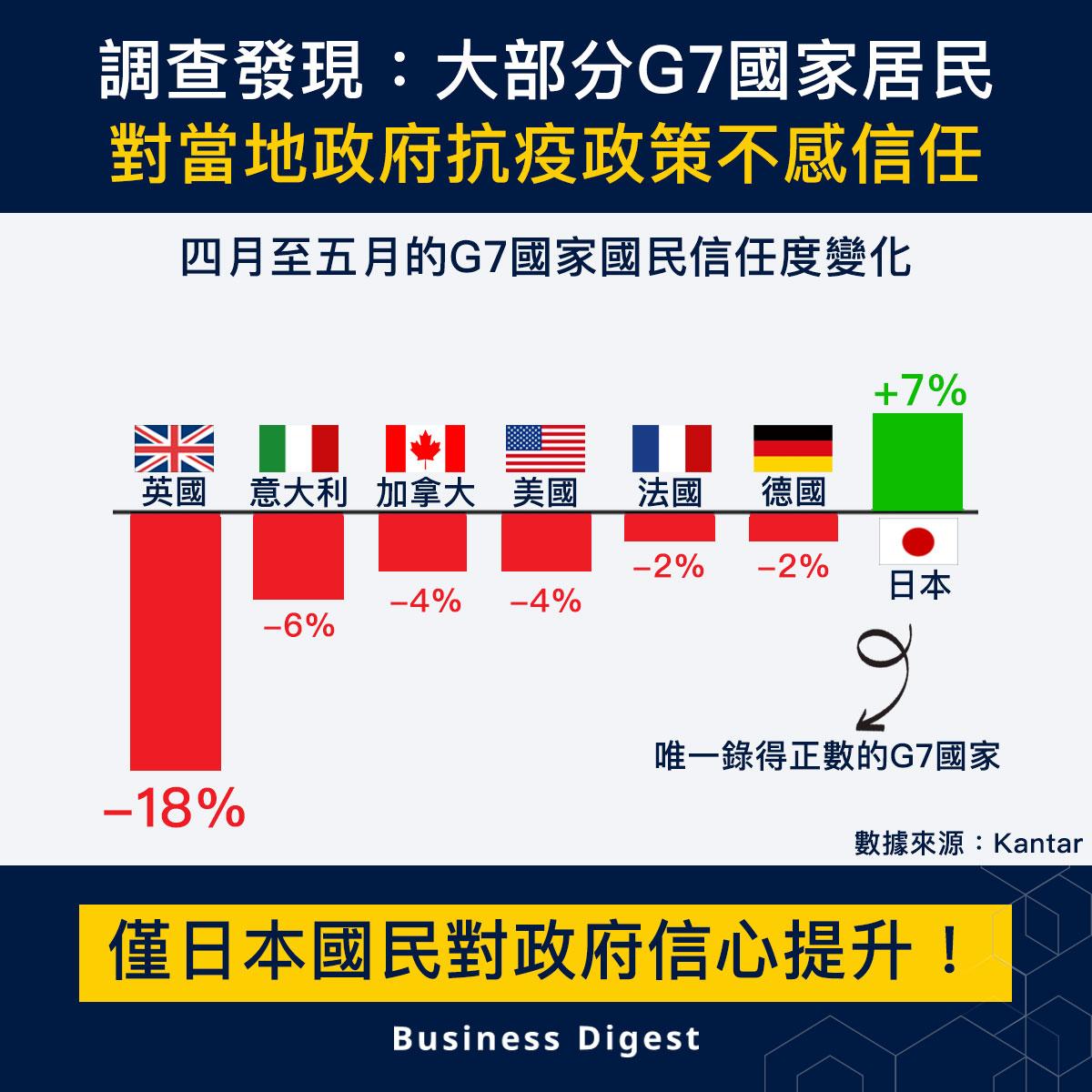 【從數據認識經濟】調查發現:大部分G7國家居民對當地政府抗疫政策不感信任