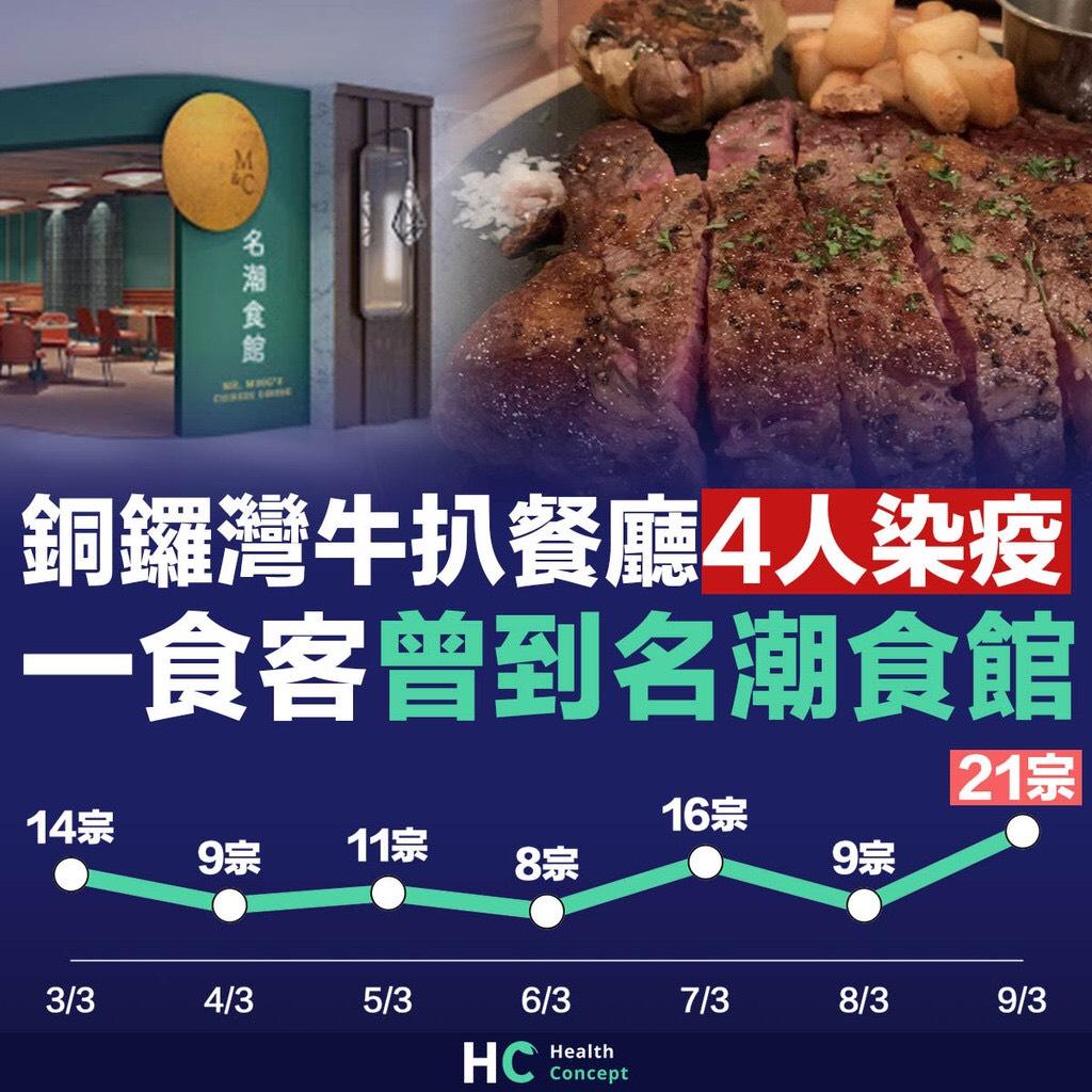銅鑼灣牛扒餐廳4人染疫 一食客曾到名潮食館