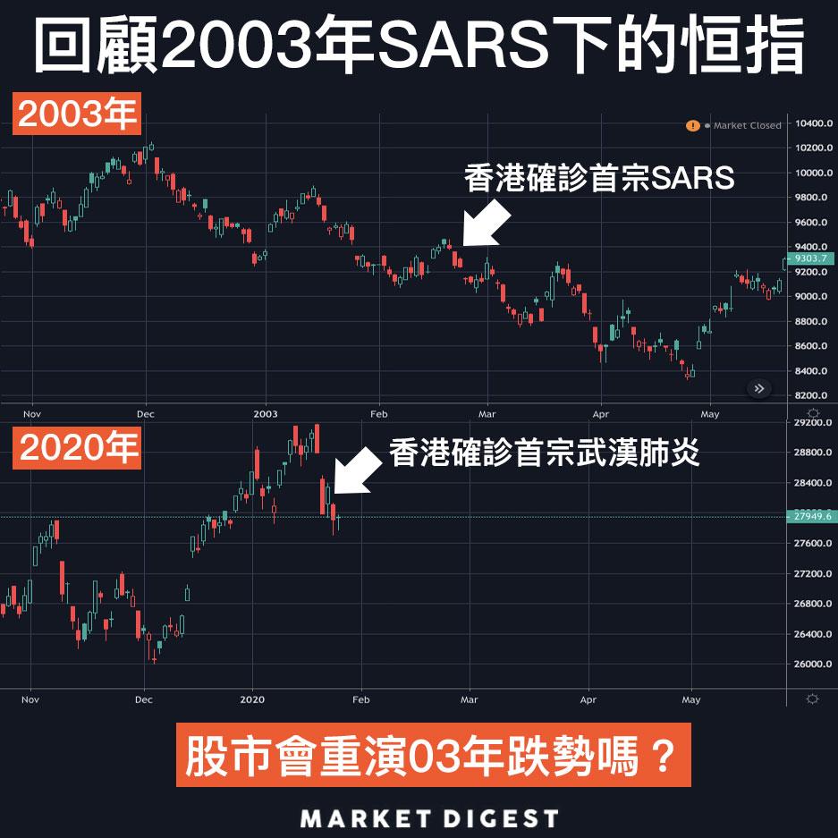 【圖解股市】回顧2003年SARS下的恒指