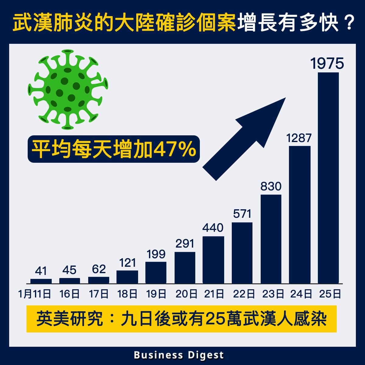 【全城關注】武漢肺炎的大陸確診個案增長有多快?平均每天增加47%