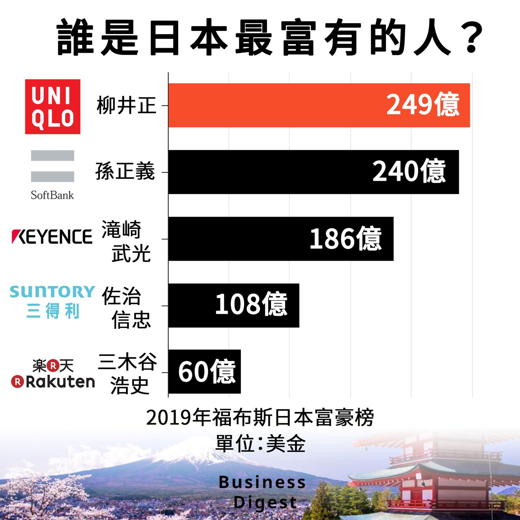 【商業熱話】誰是日本最富有的人?Uniqlo創辦人柳井正