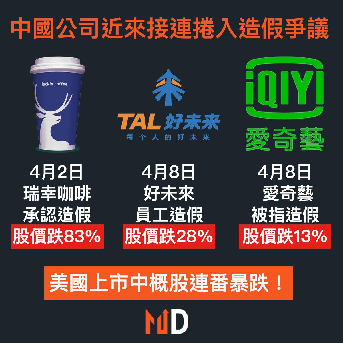 【市場熱話】中國公司近來接連捲入造假爭議,美國上市中概股連番暴跌!