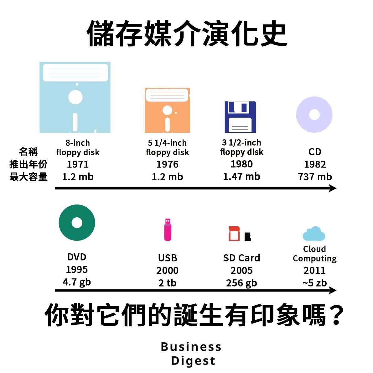【商業熱話】儲存媒介演化史