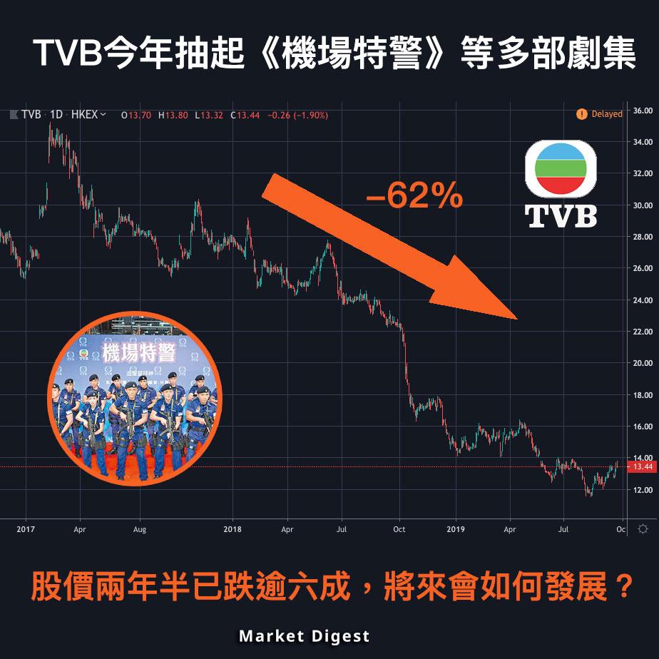 【市場熱話】TVB不斷抽劇集,股價將來會如何發展?
