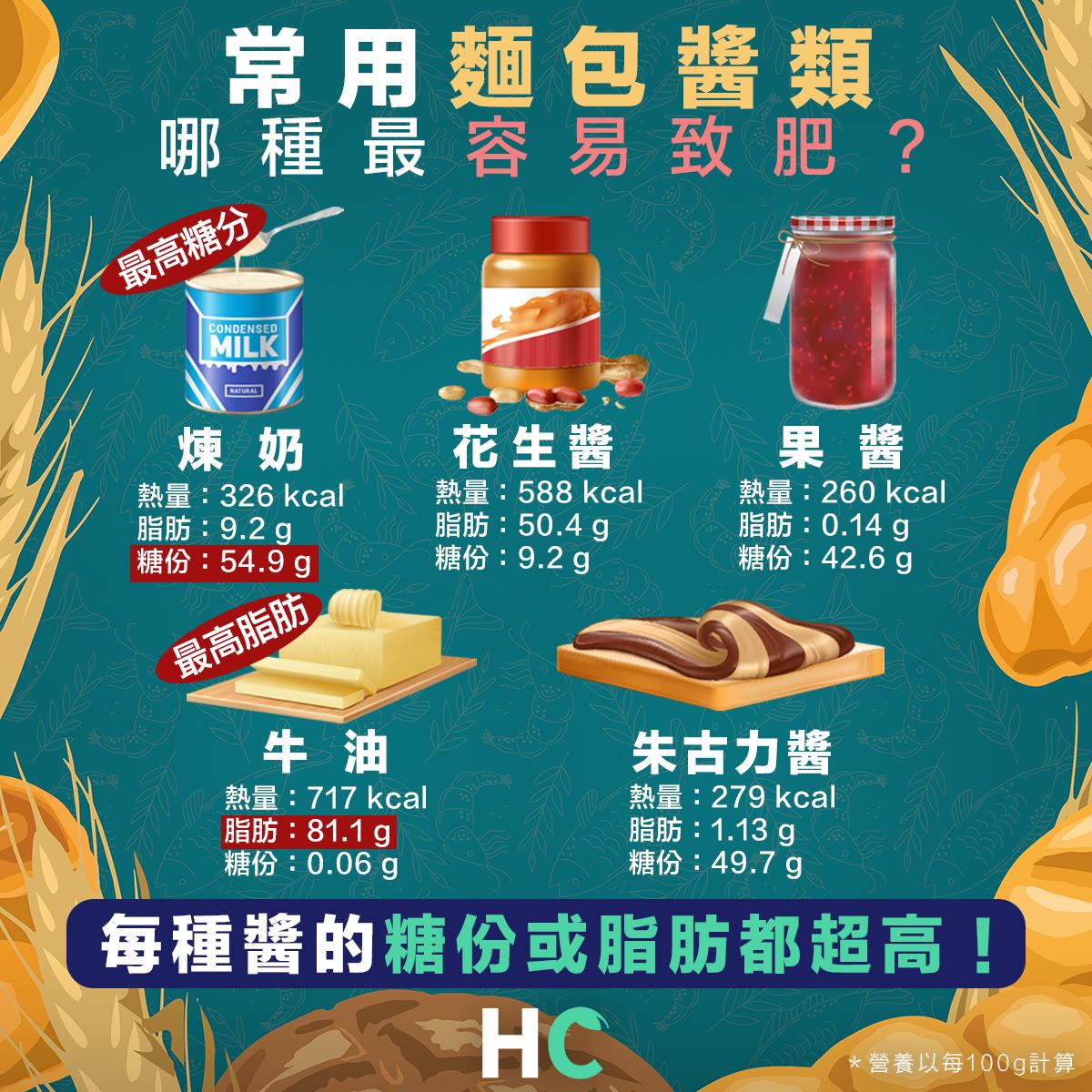 【營養食物】常用麵包醬類 哪種最容易肥?