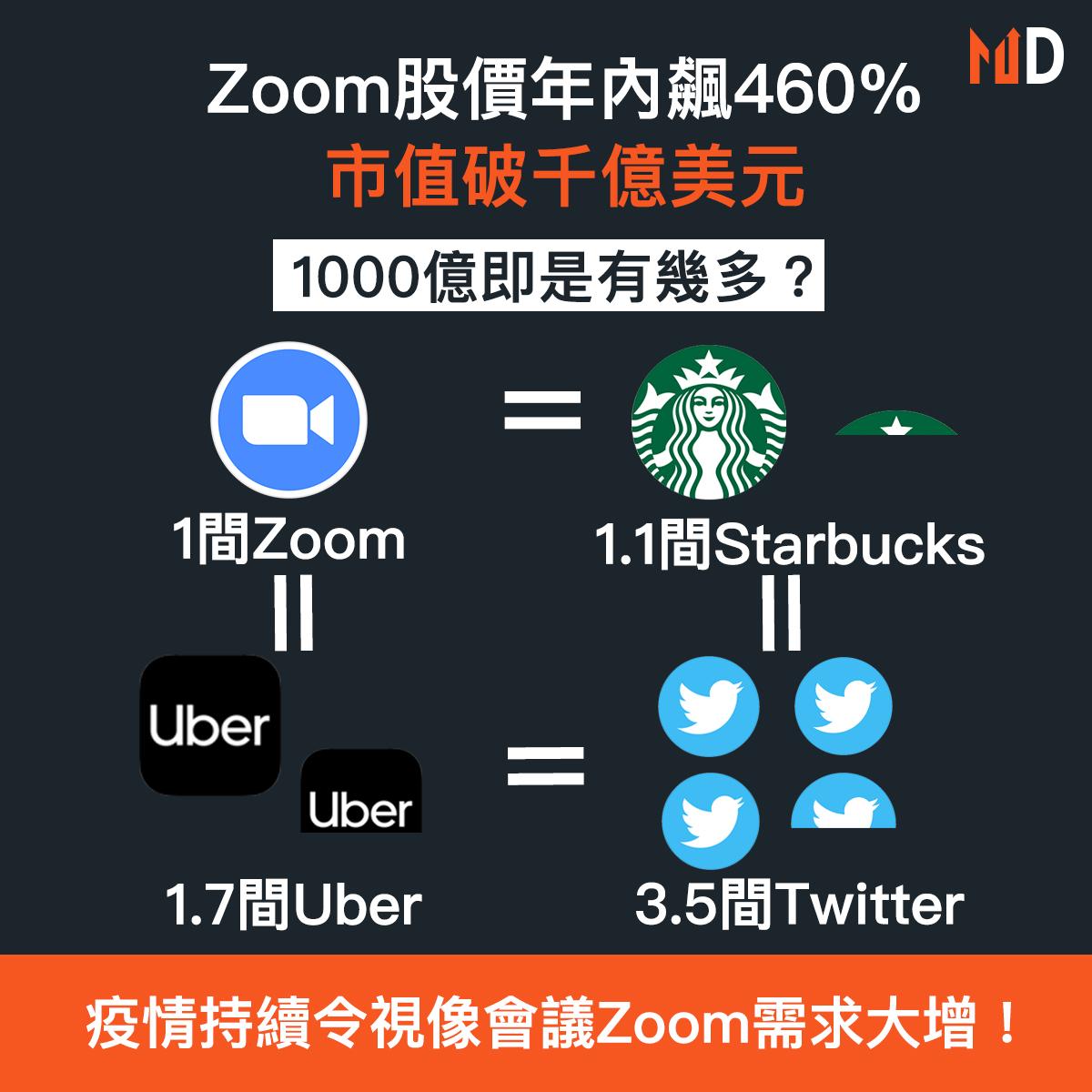 【財報分析】Zoom股價年內飆460%,市值破千億美元