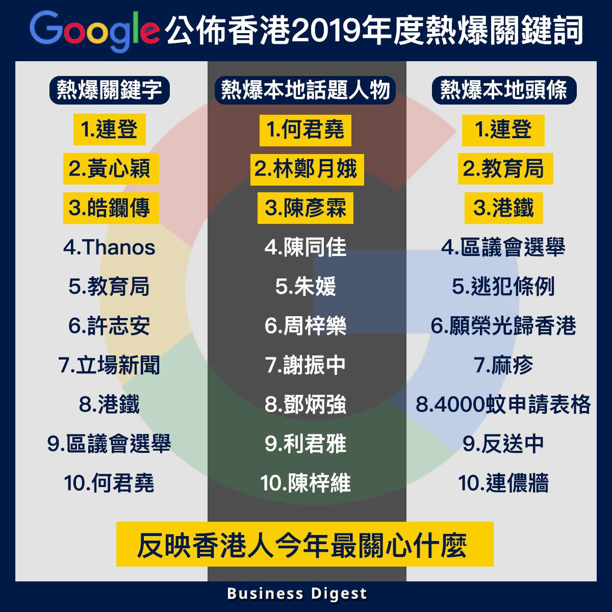 【商業熱話】Google公佈香港2019年度熱爆關鍵詞