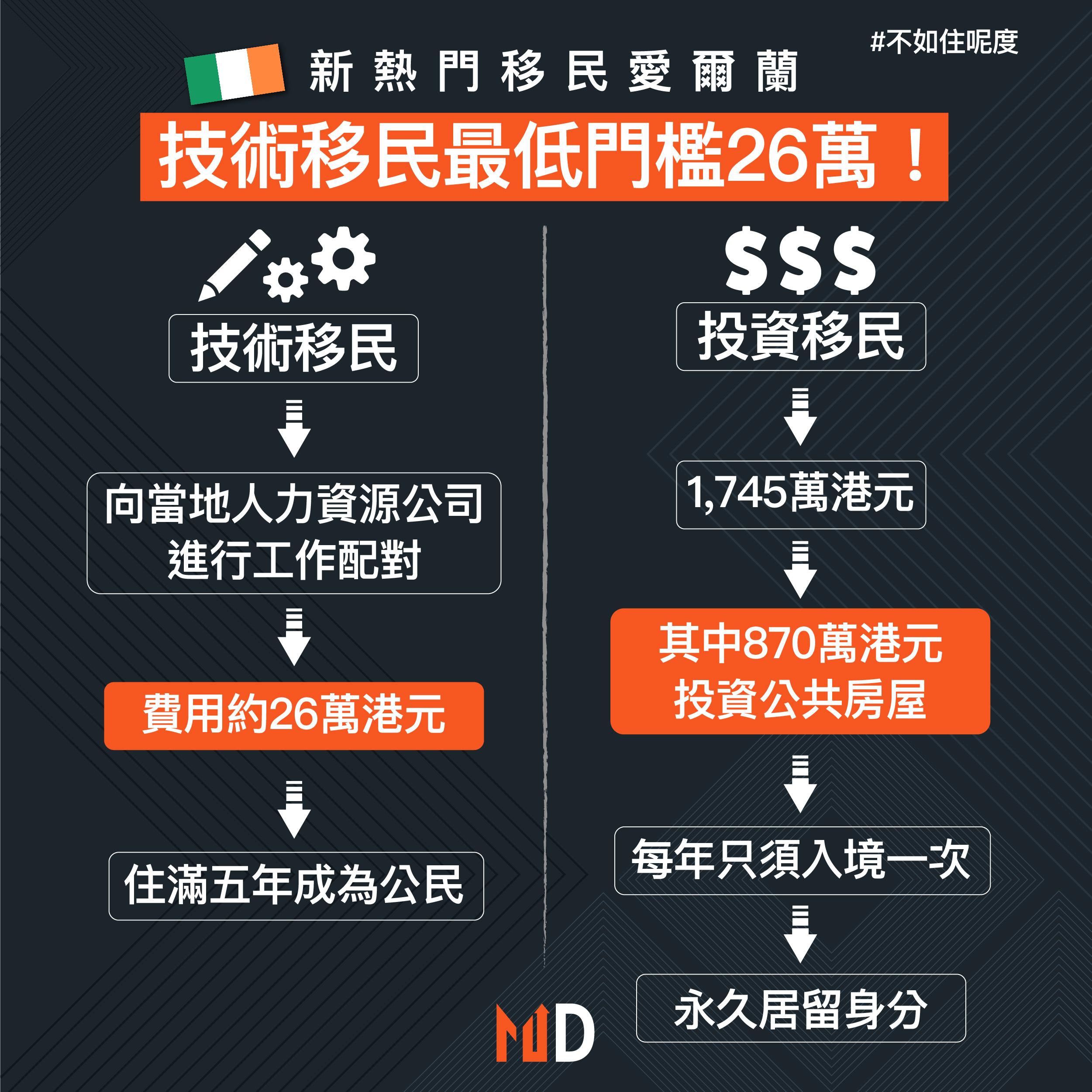 【不如住呢度】新熱門移民愛爾蘭 技術移民最低門檻26萬!