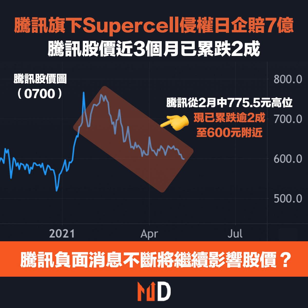 騰訊股價累跌2成