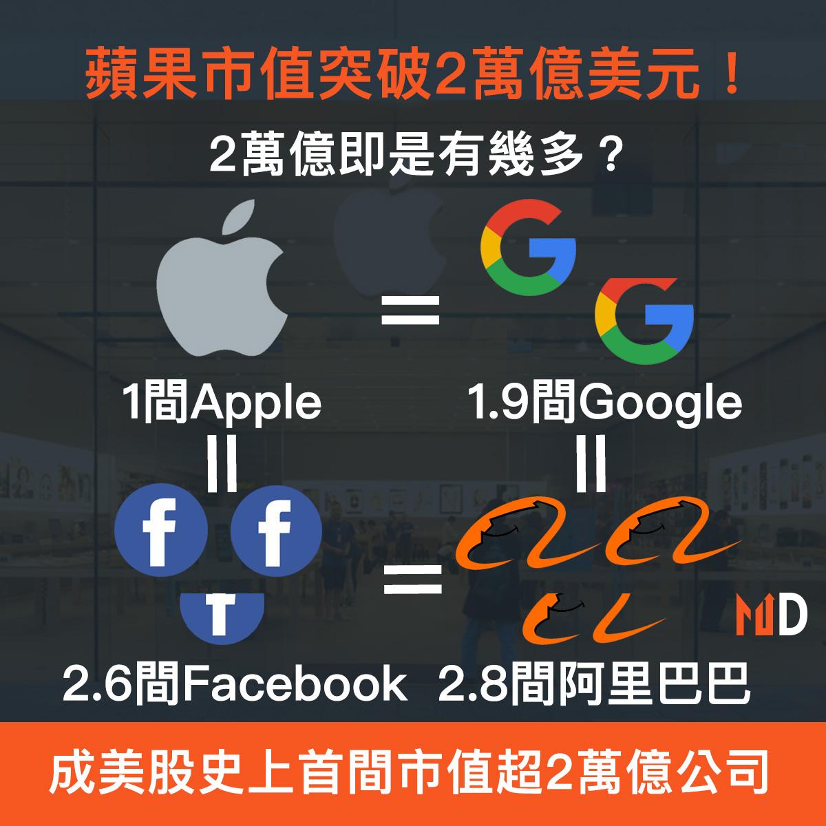 【熱門股對決】蘋果市值突破2萬億美元!成美股史上首間市值超2萬億公司