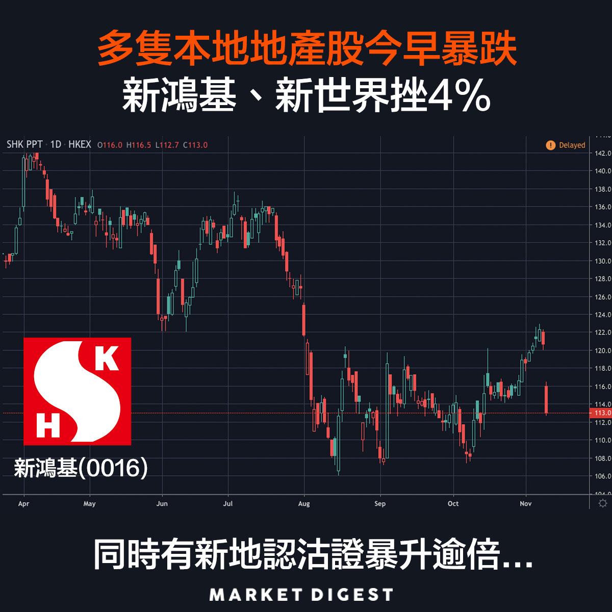 【市場熱話】多隻本地地產股今早暴跌,新鴻基、新世界挫4%