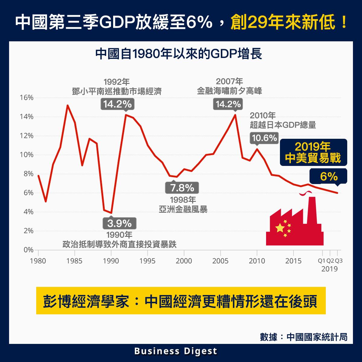 【從數據認識經濟】中國第三季GDP放緩至6%,創29年來新低!