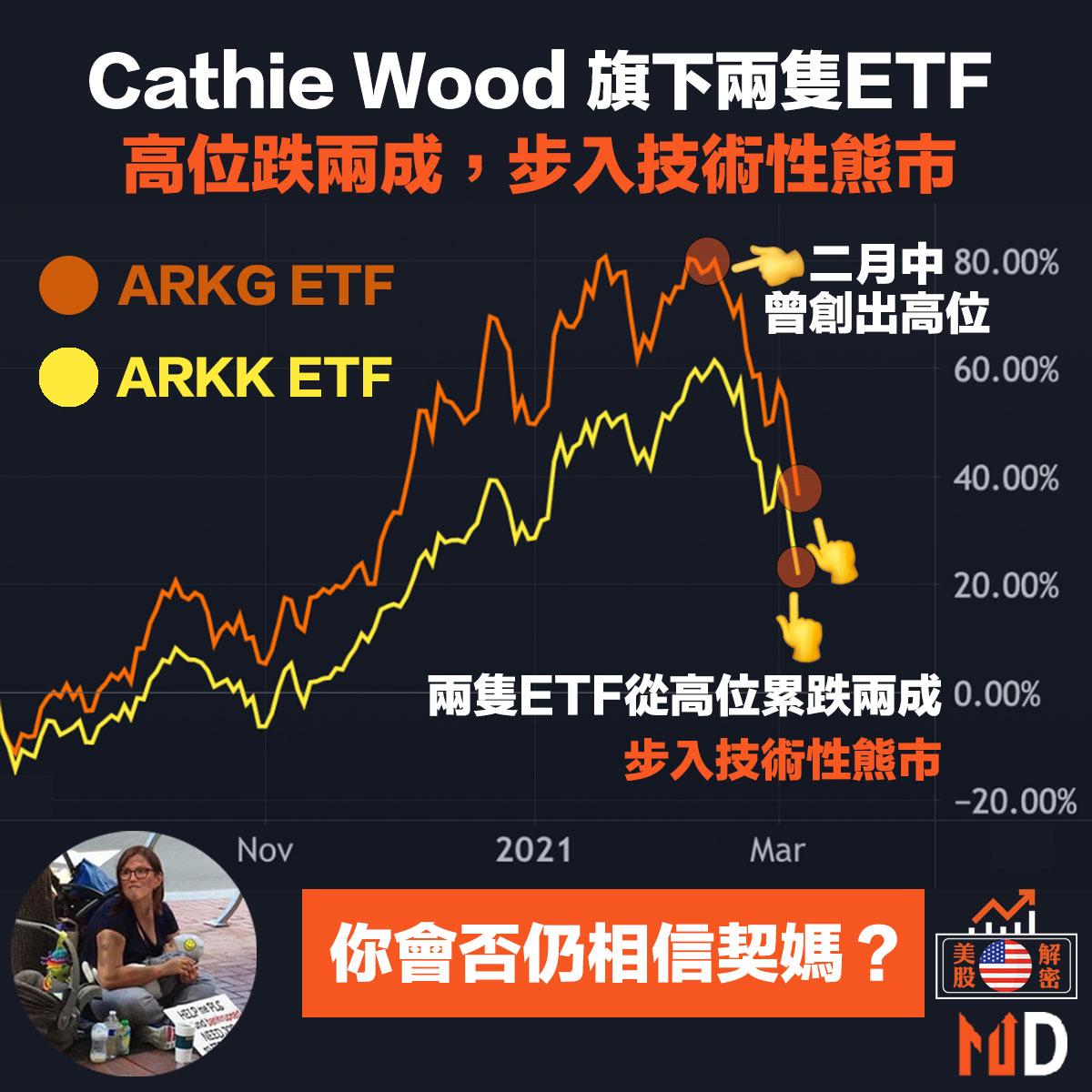 Cathie Wood 聲名會否受損?