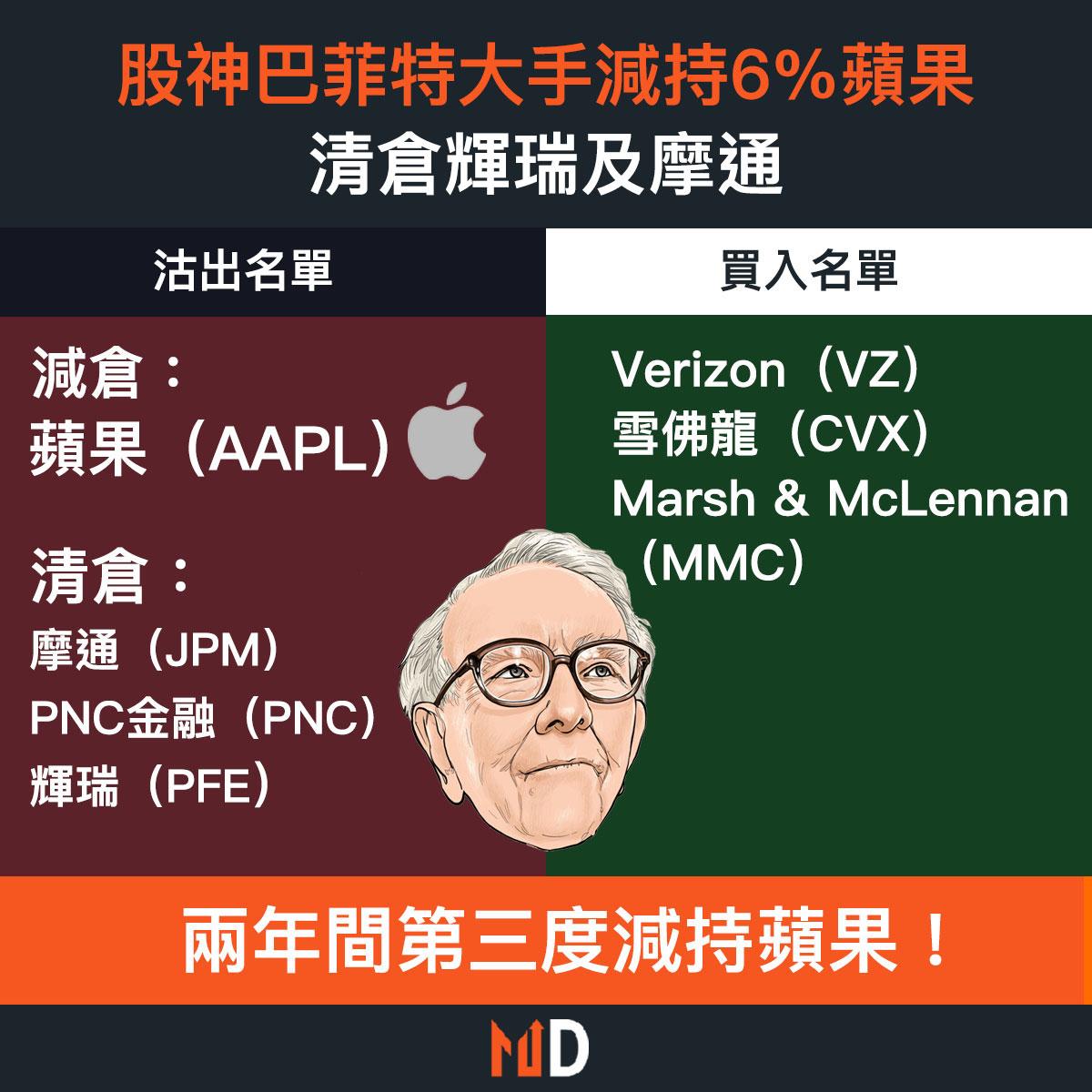 【#市場熱話】股神再度大手減持6%蘋果,清倉輝瑞及摩通,兩年間第三度減持蘋果!