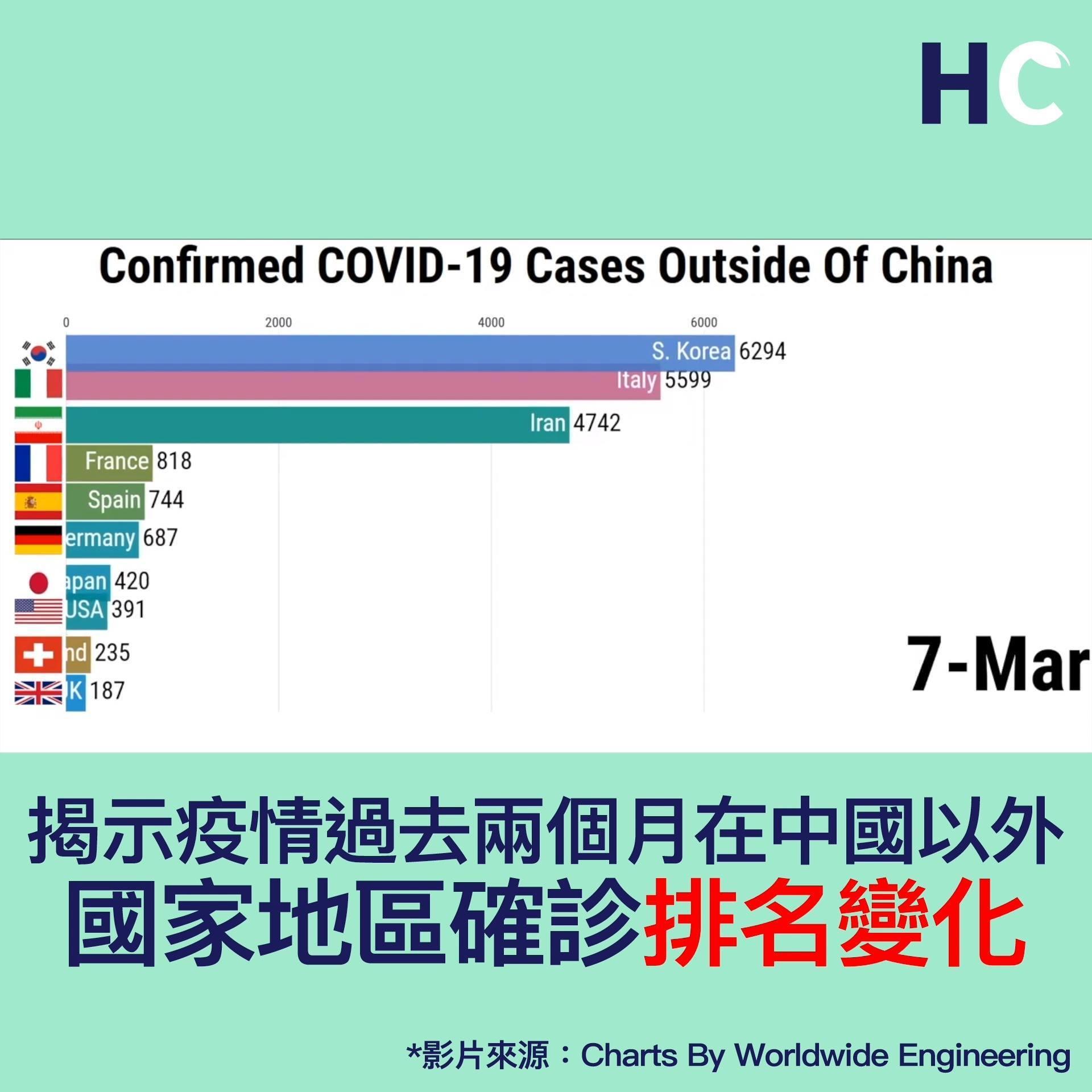 【#武漢肺炎】揭示疫情過去兩個月在中國以外 國家地區確診排名變化