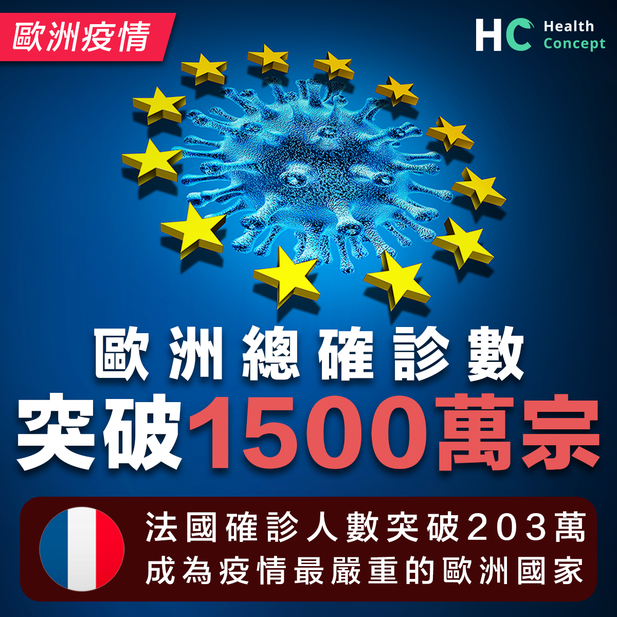 歐洲總確診數破1500萬 法國200萬確診排第一