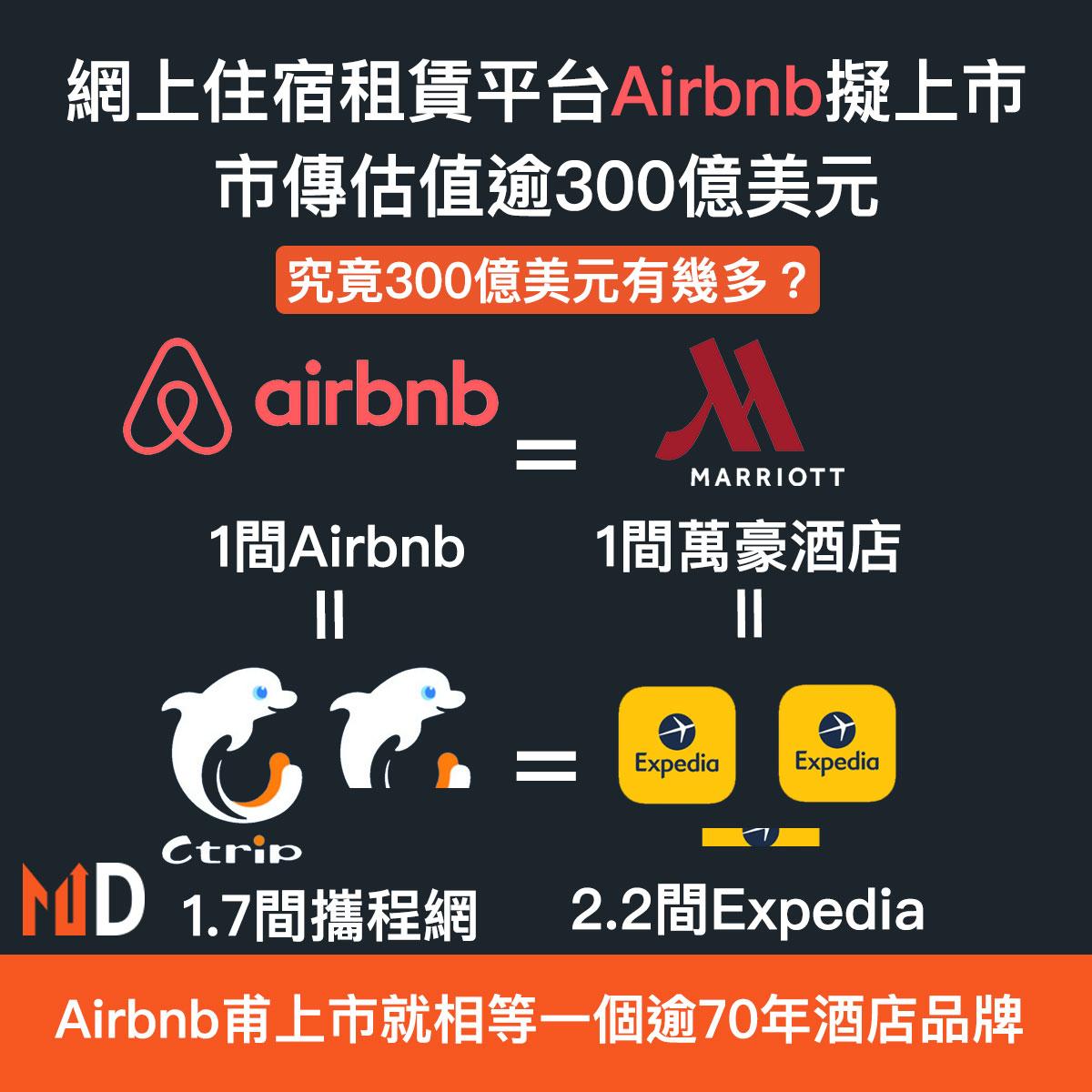 Airbnb有意在美國上市