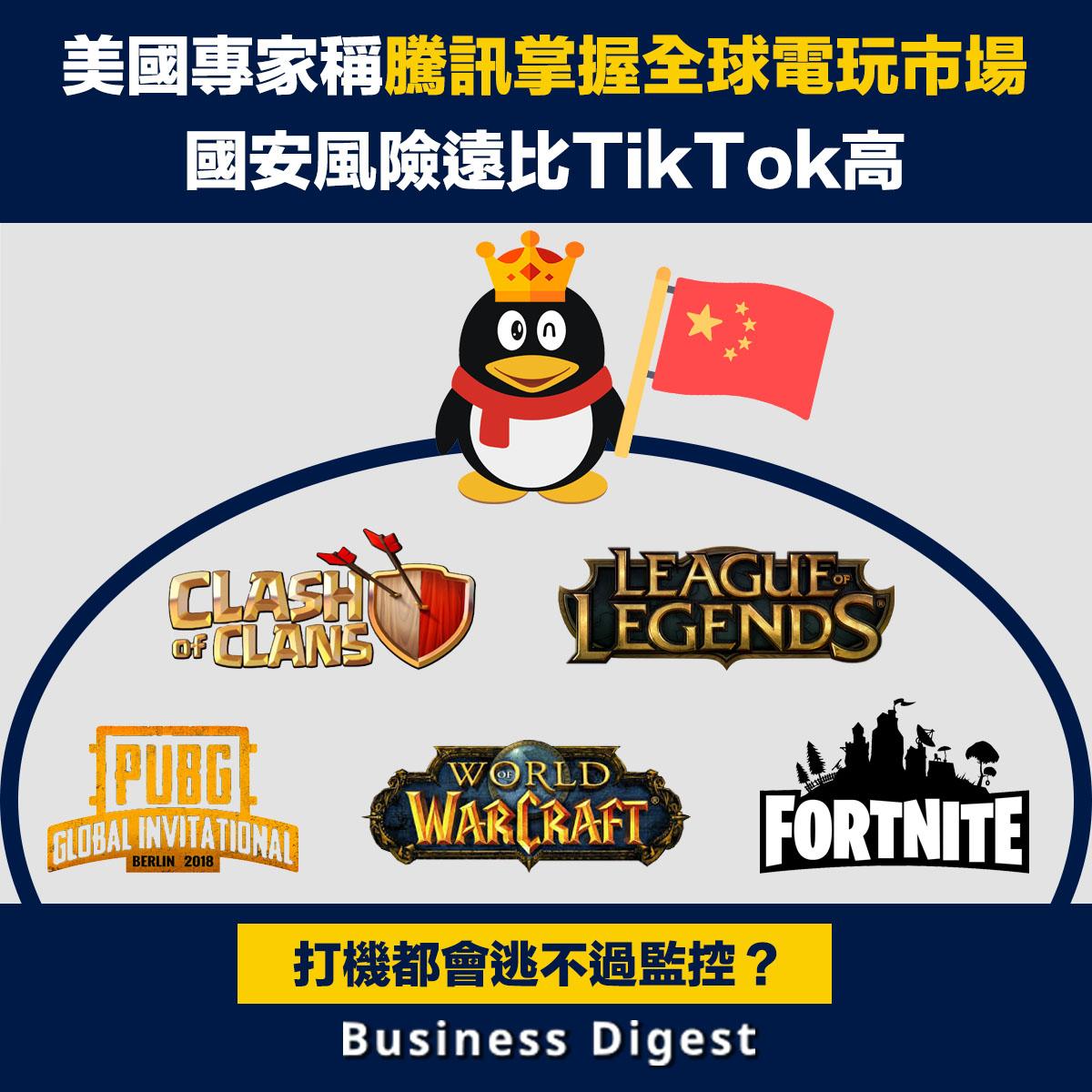 美國前政府資安專家及智庫「新美國安全中心」(CNAS)學者表示,中國科技巨頭「騰訊」掌握全球電玩市場的程度,對美國構成的國安威脅,遠遠比TikTok和Wechat等