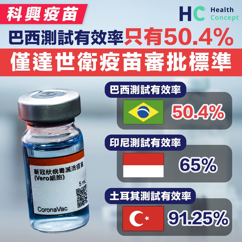 科興疫苗巴西測試有效率只有50.4%  僅達世衛疫苗審批標準