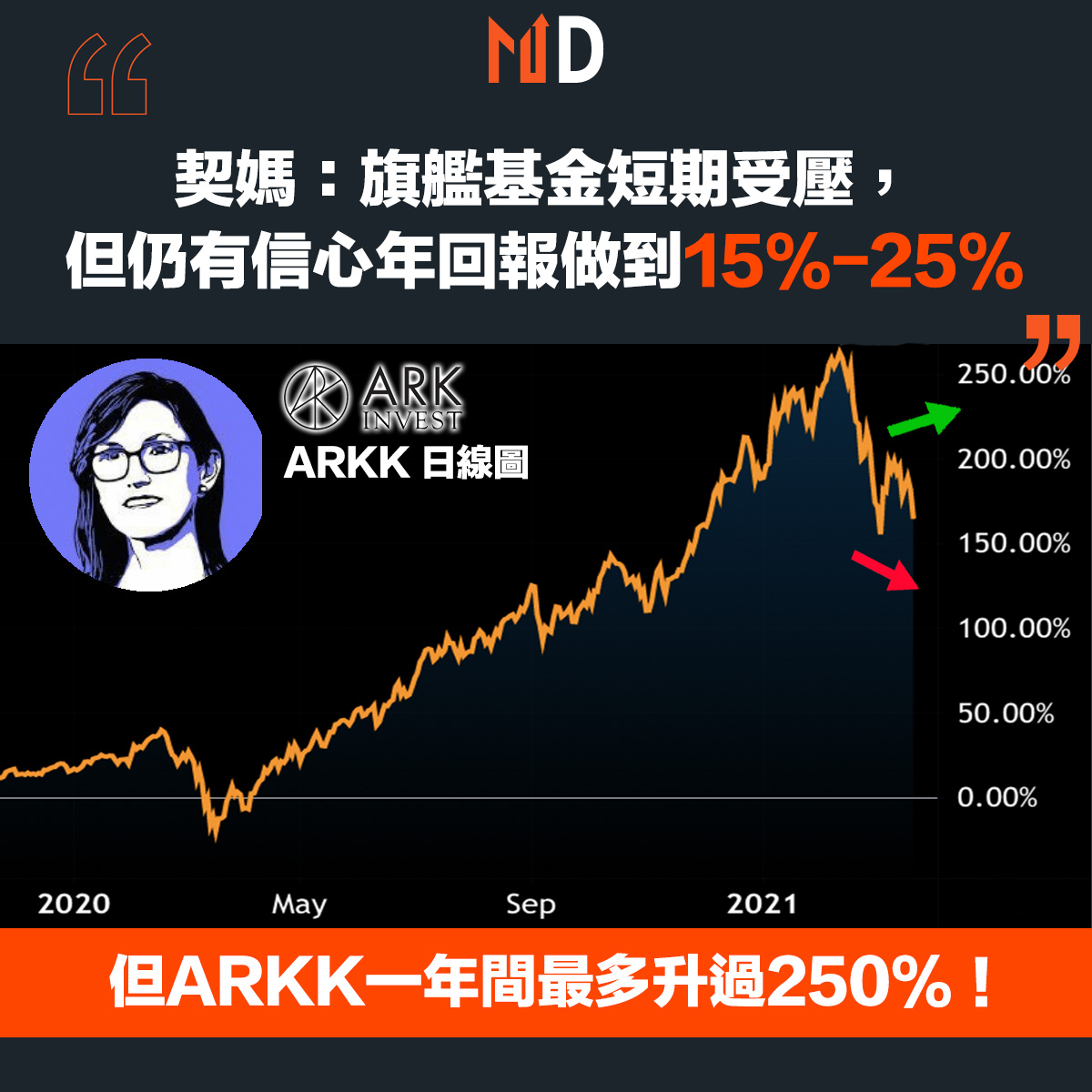 Cathie wood and ARKK stock chart (source from Tradingview)
