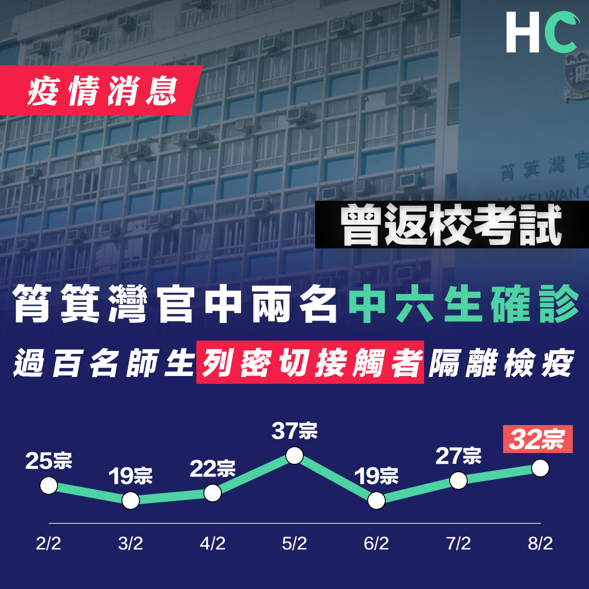 本港新增32宗確診個案 筲箕灣官中過百師生強制檢疫