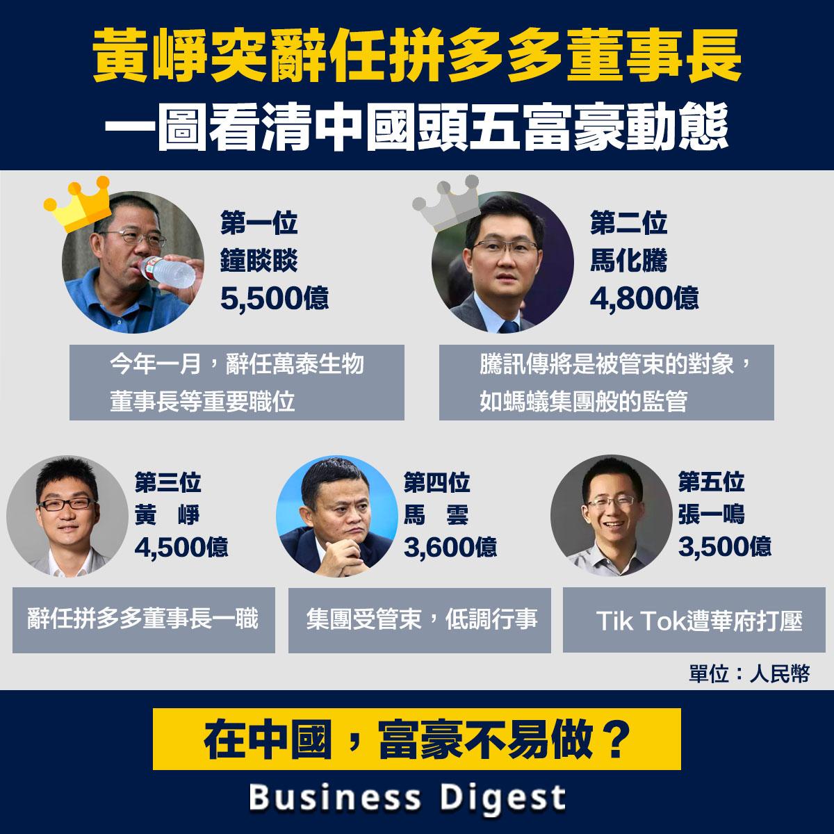 在《2021胡潤全球富豪榜》中排位第三的拼多多創辦人黃崢宣布辭去董事長一職,中國頭五富豪的最新動態又是如何?