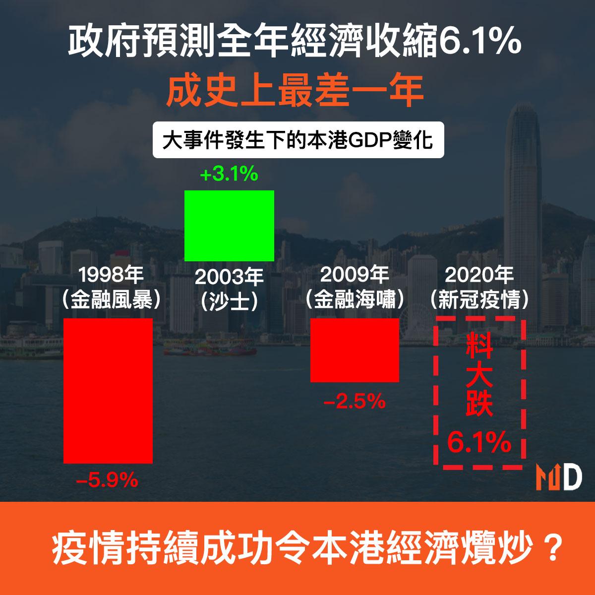本港經濟受重創