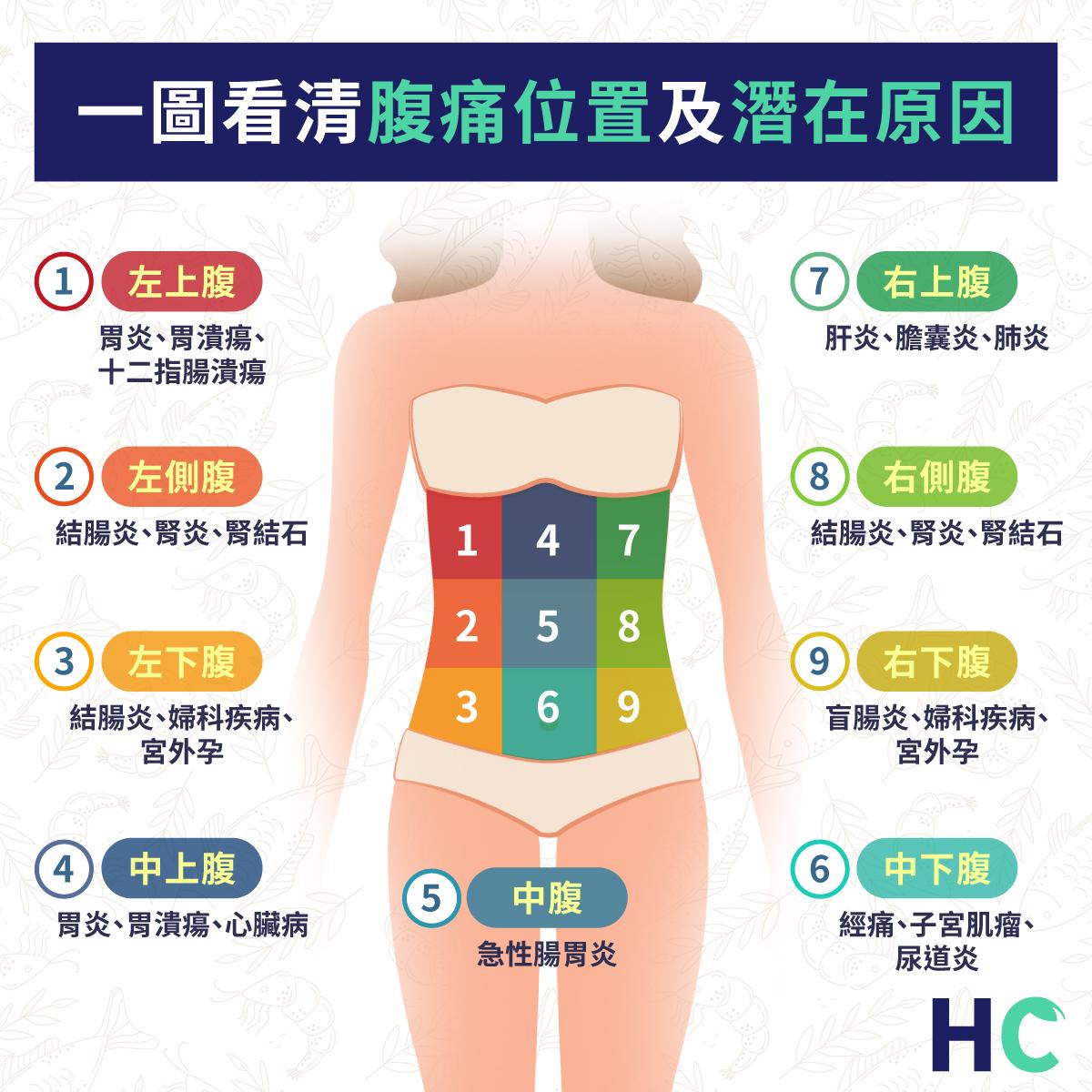 一圖看清 肚痛隱含可能的疾病