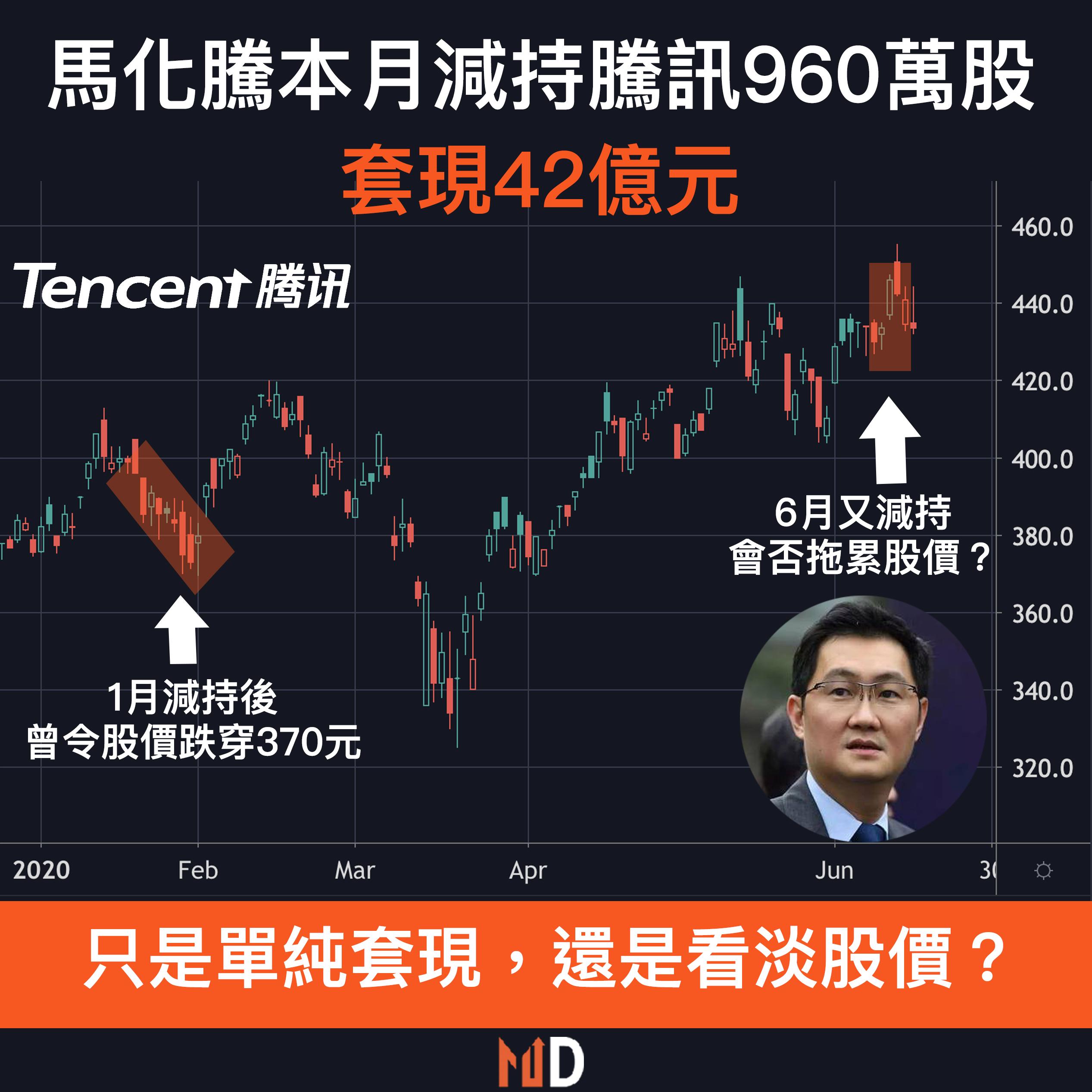 【圖解股市】馬化騰本月再減持騰訊960萬股,套現42億元