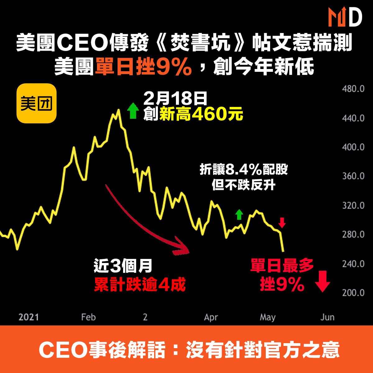 【市場熱話】美團CEO發《焚書坑》帖文惹揣測,美團今日挫9%,創一年新低